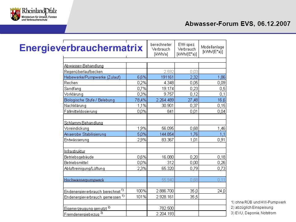 Energieverbrauchermatrix