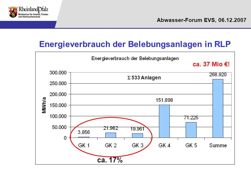 Energieverbrauch der Belebungsanlagen in RLP