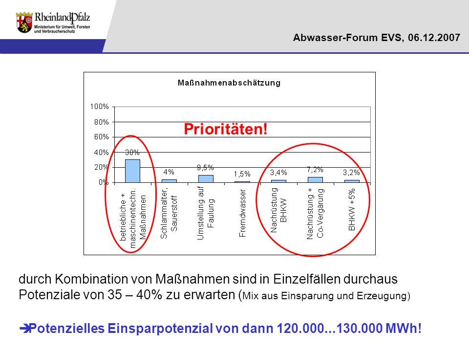 Prioritäten!durch Kombination von Maßnahmen sind in Einzelfällen durchaus Potenziale von 35 – 40% zu erwarten (Mix aus Einsparung und Erzeugung)
