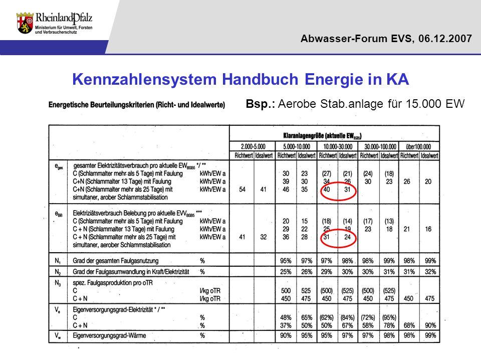 Kennzahlensystem Handbuch Energie in KA