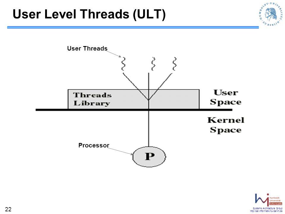User Level Threads (ULT)