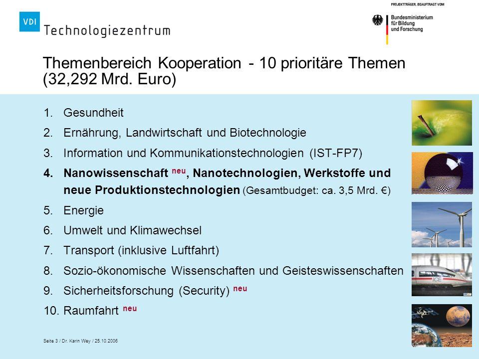 Themenbereich Kooperation - 10 prioritäre Themen (32,292 Mrd. Euro)
