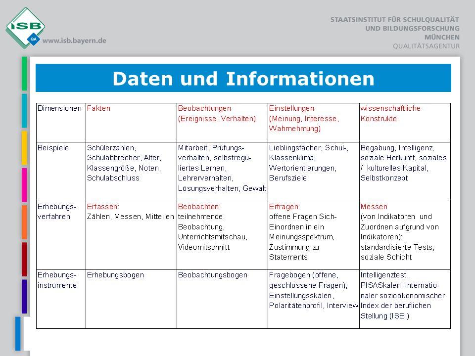 Daten und Informationen