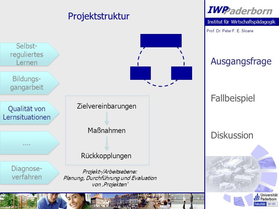 Projektstruktur Ausgangsfrage Fallbeispiel Diskussion