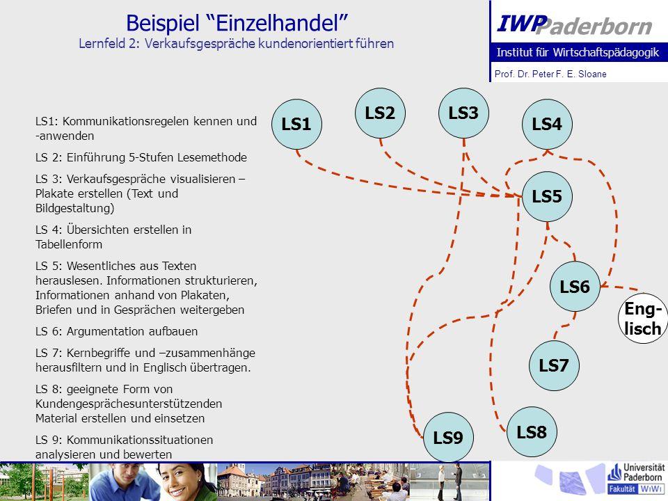 Beispiel Einzelhandel Lernfeld 2: Verkaufsgespräche kundenorientiert führen