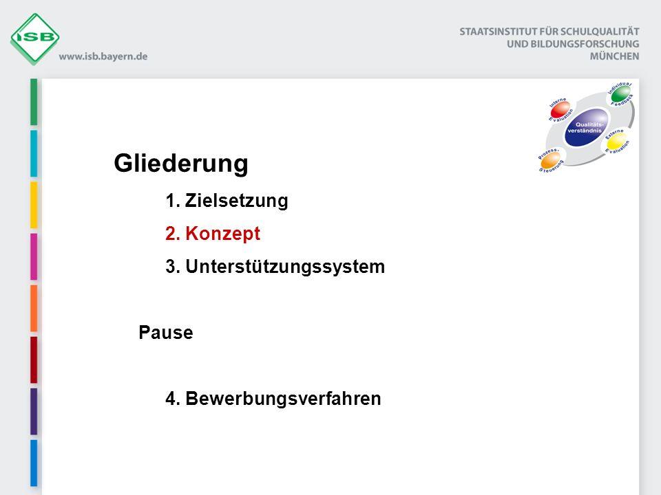 Gliederung 1. Zielsetzung 2. Konzept 3. Unterstützungssystem Pause