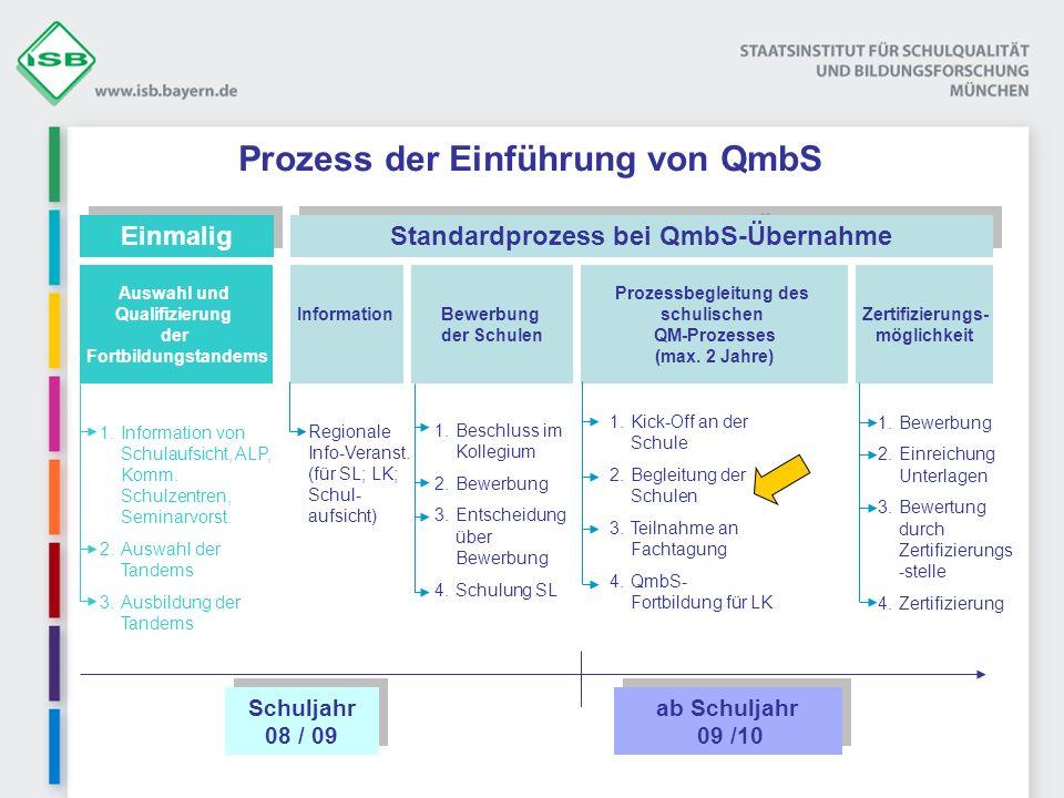 Prozess der Einführung von QmbS