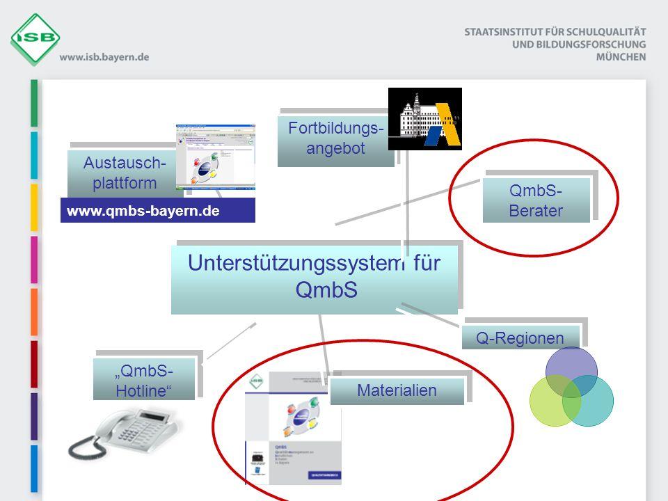 Unterstützungssystem für QmbS