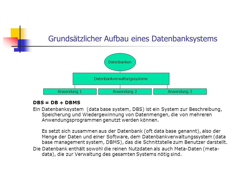 Grundsätzlicher Aufbau eines Datenbanksystems