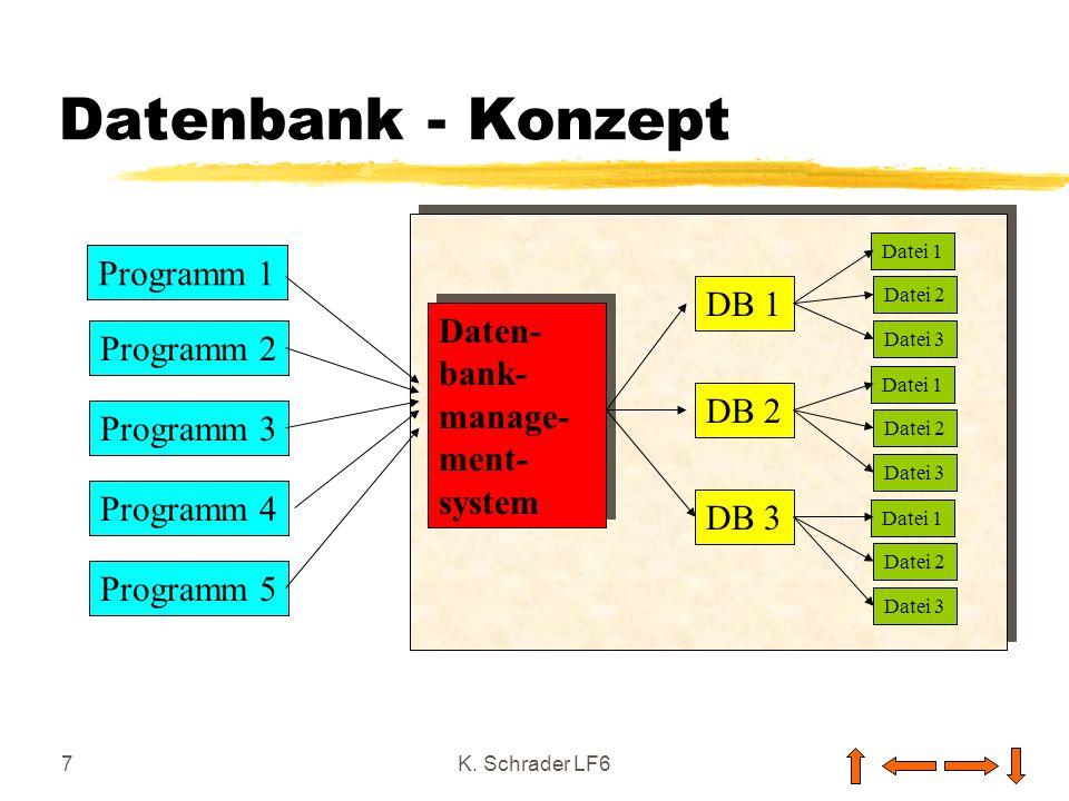 Datenbank - Konzept Programm 1 DB 1 Daten- Programm 2 bank- manage-
