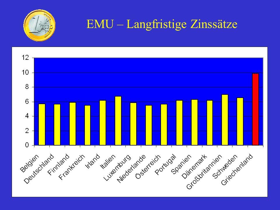 EMU – Langfristige Zinssätze