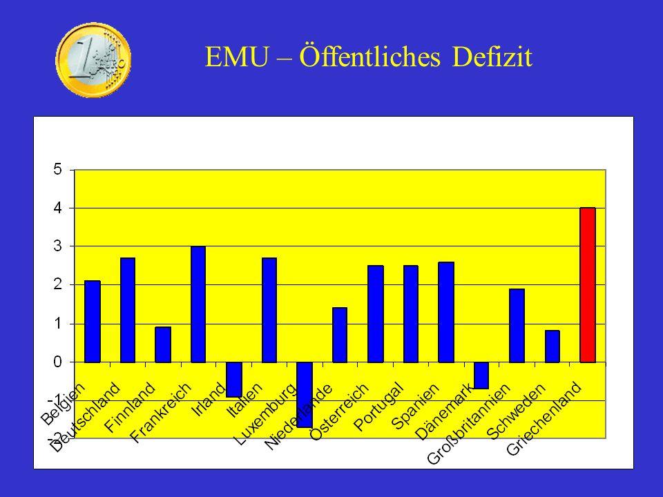 EMU – Öffentliches Defizit