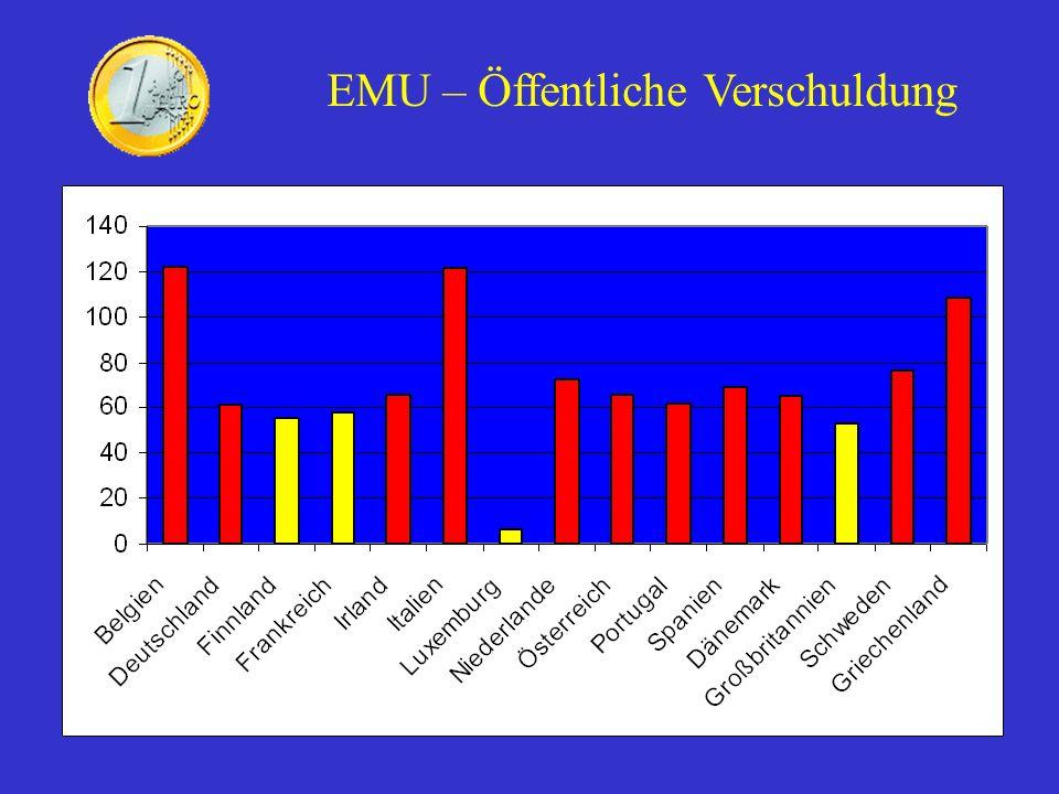 EMU – Öffentliche Verschuldung