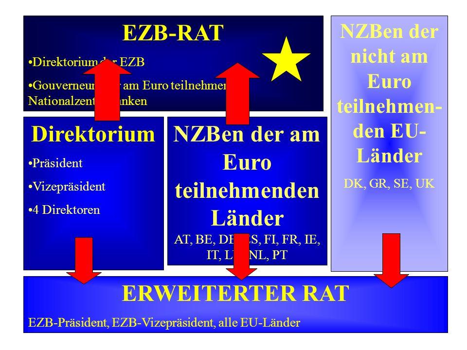 NZBen der nicht am Euro teilnehmen-den EU-Länder