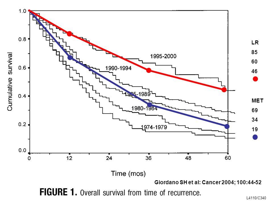 Giordano SH et al: Cancer 2004; 100:44-52