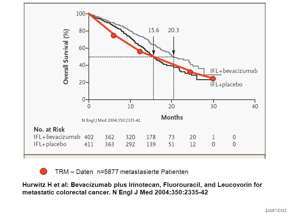 TRM – Daten n=5877 metastasierte Patienten