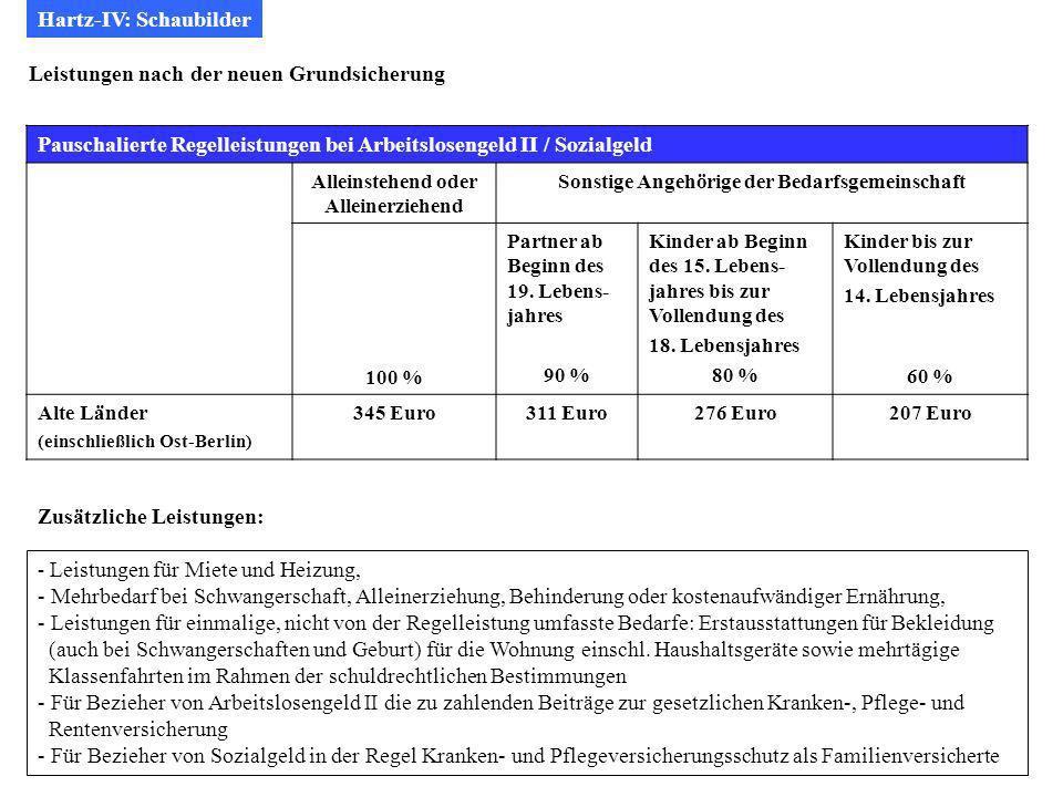 Hartz-IV: Schaubilder
