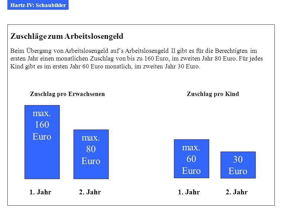 max. 160 Euro max. 80 max. Euro 60 Euro 30 Euro