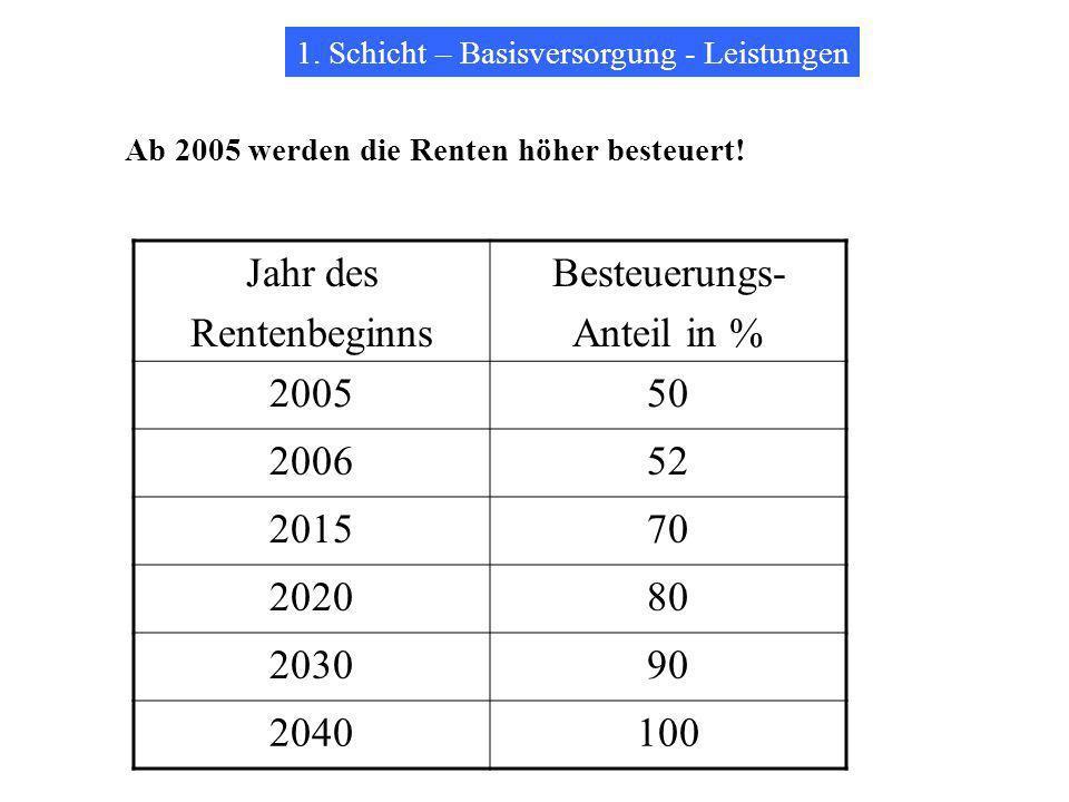 Jahr des Rentenbeginns Besteuerungs- Anteil in % 2005 50 2006 52 2015