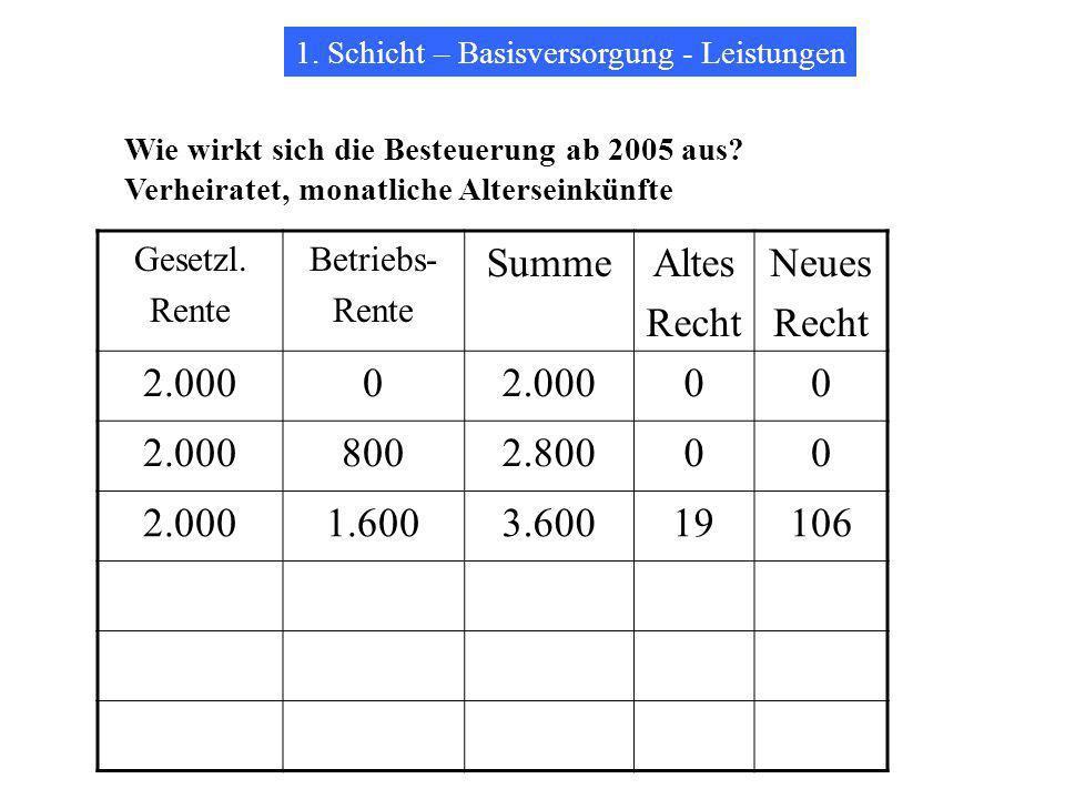 Summe Altes Recht Neues 2.000 800 2.800 1.600 3.600 19 106 Gesetzl.