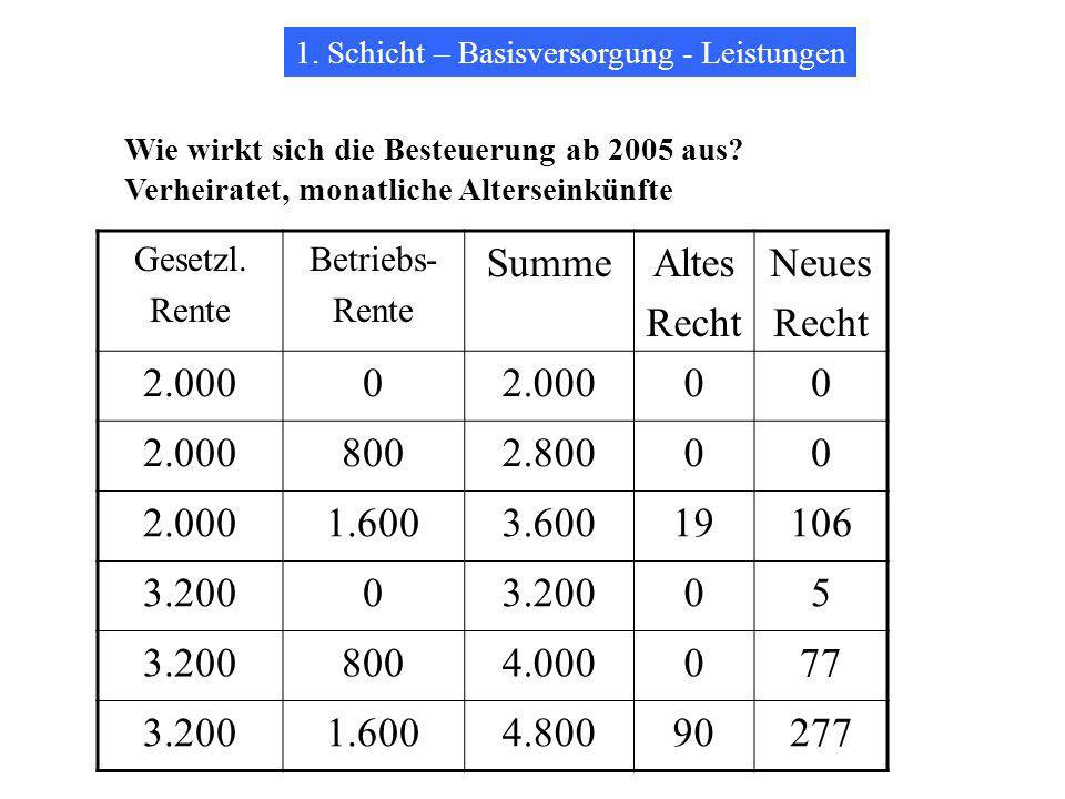 Summe Altes Recht Neues 2.000 800 2.800 1.600 3.600 19 106 3.200 5