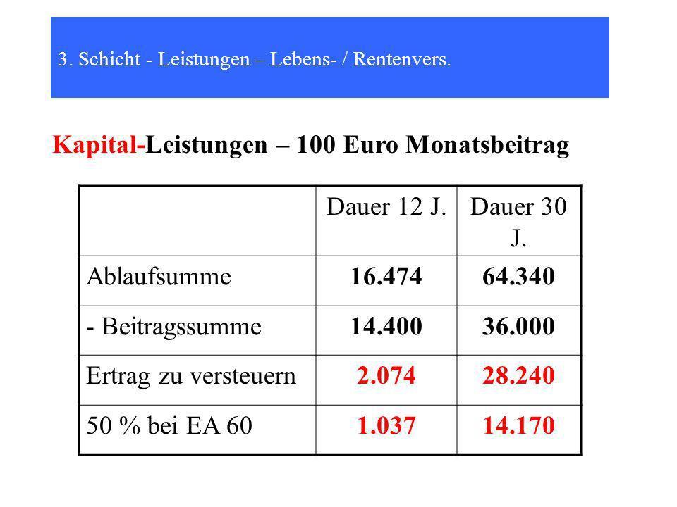 Kapital-Leistungen – 100 Euro Monatsbeitrag Dauer 12 J. Dauer 30 J.