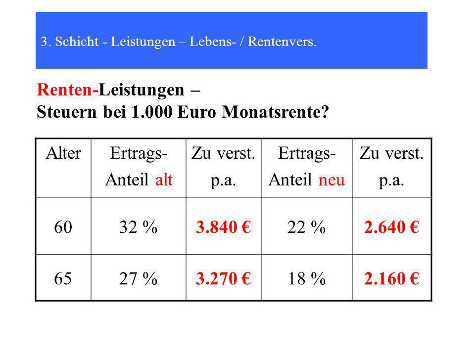 Steuern bei 1.000 Euro Monatsrente Alter Ertrags- Anteil alt