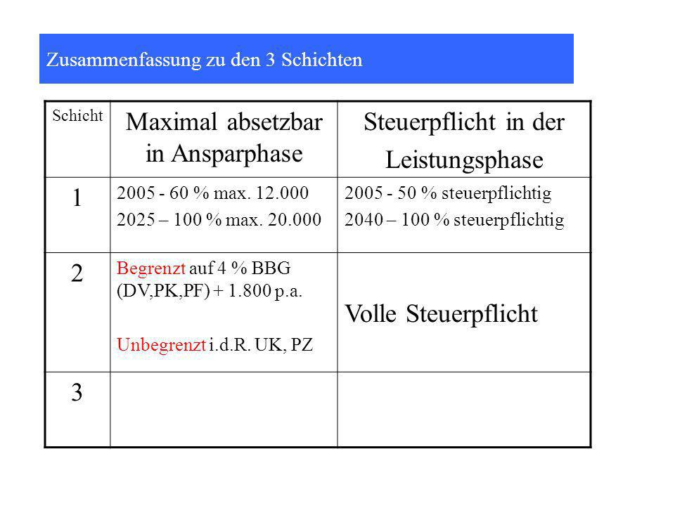 Maximal absetzbar in Ansparphase