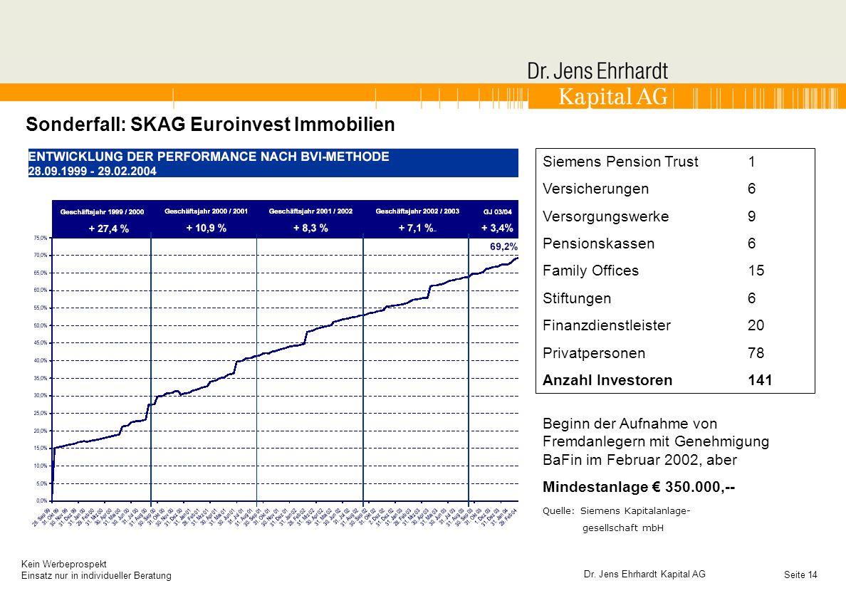 Sonderfall: SKAG Euroinvest Immobilien