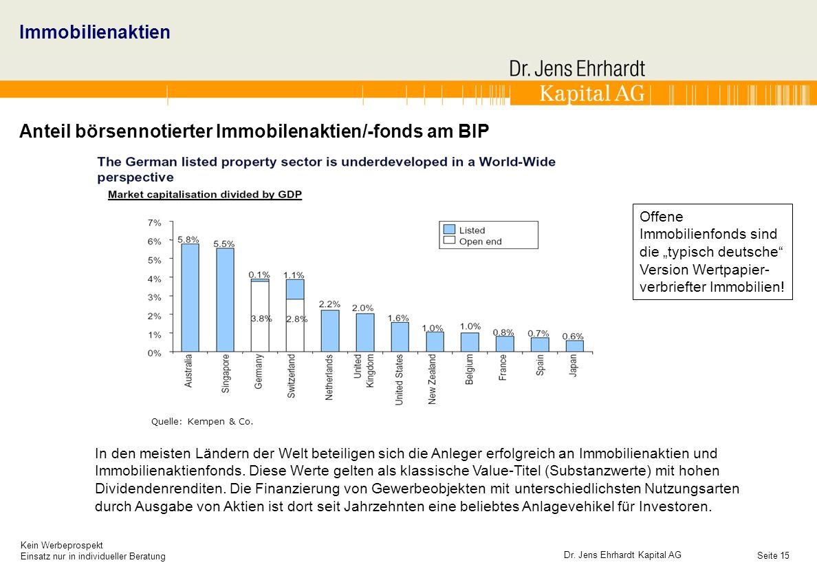 Anteil börsennotierter Immobilenaktien/-fonds am BIP