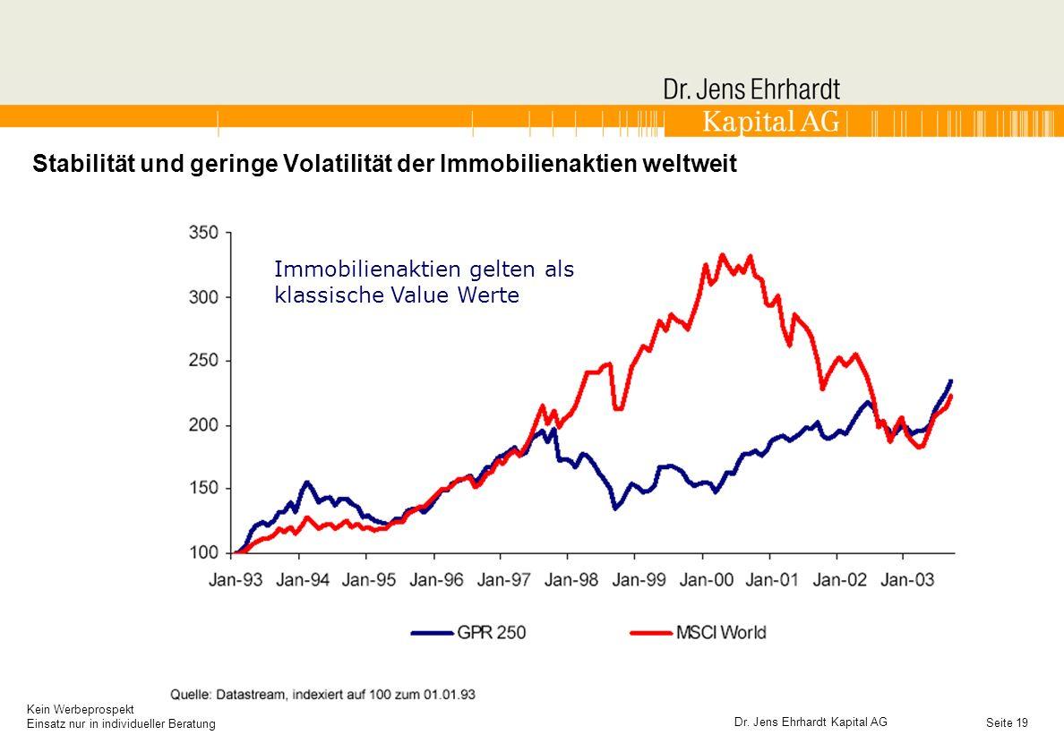 Stabilität und geringe Volatilität der Immobilienaktien weltweit