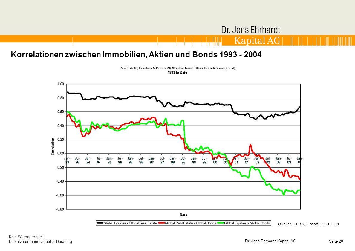 Korrelationen zwischen Immobilien, Aktien und Bonds 1993 - 2004