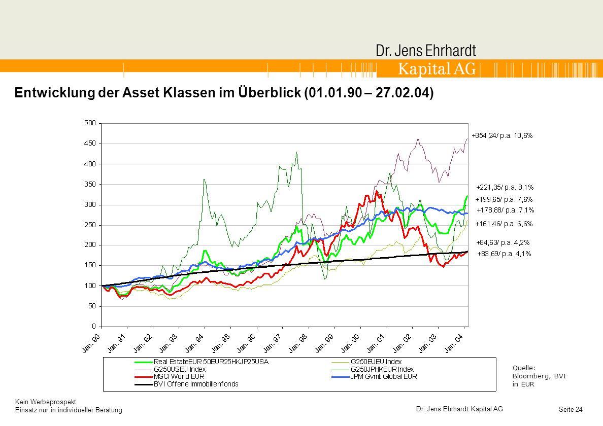 Entwicklung der Asset Klassen im Überblick (01.01.90 – 27.02.04)