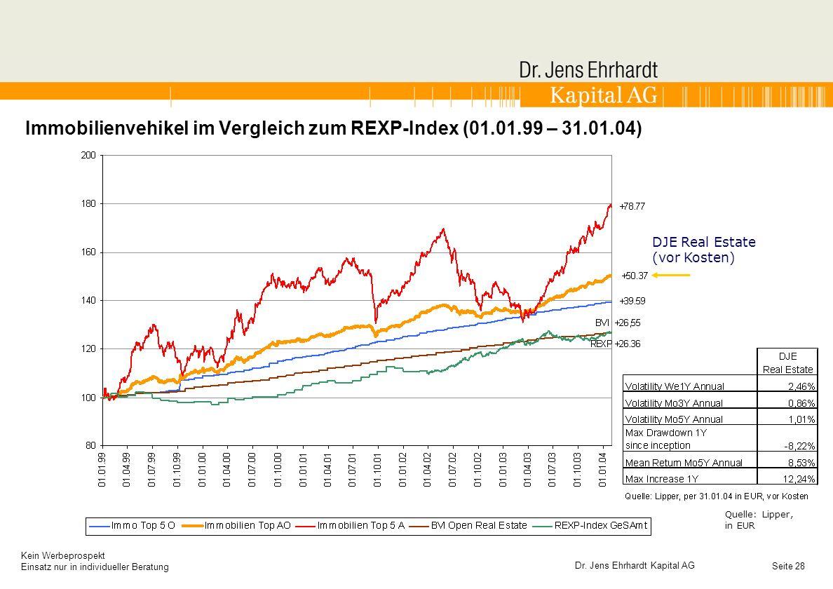 Immobilienvehikel im Vergleich zum REXP-Index (01.01.99 – 31.01.04)