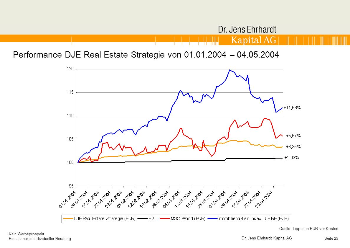 Performance DJE Real Estate Strategie von 01.01.2004 – 04.05.2004