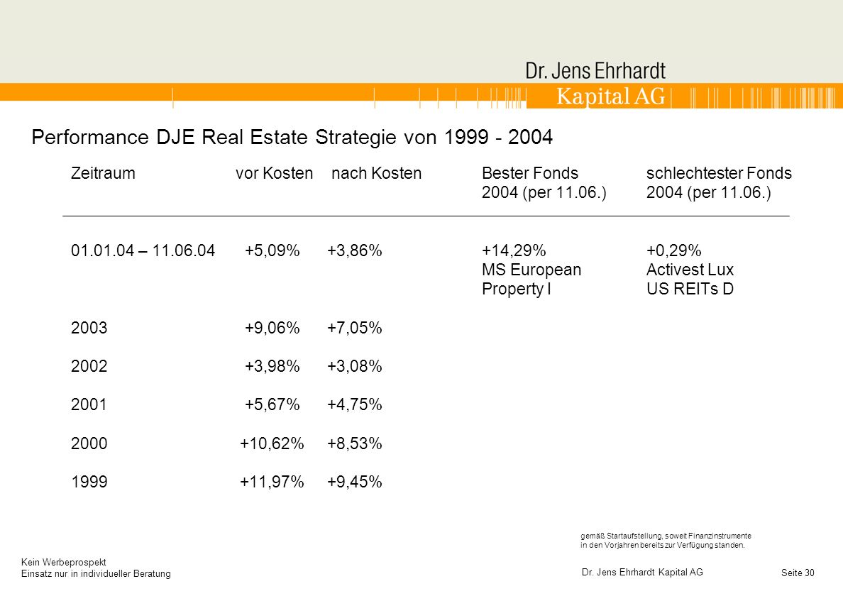 Performance DJE Real Estate Strategie von 1999 - 2004