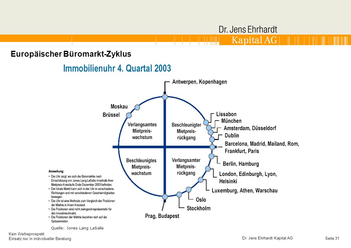 Europäischer Büromarkt-Zyklus