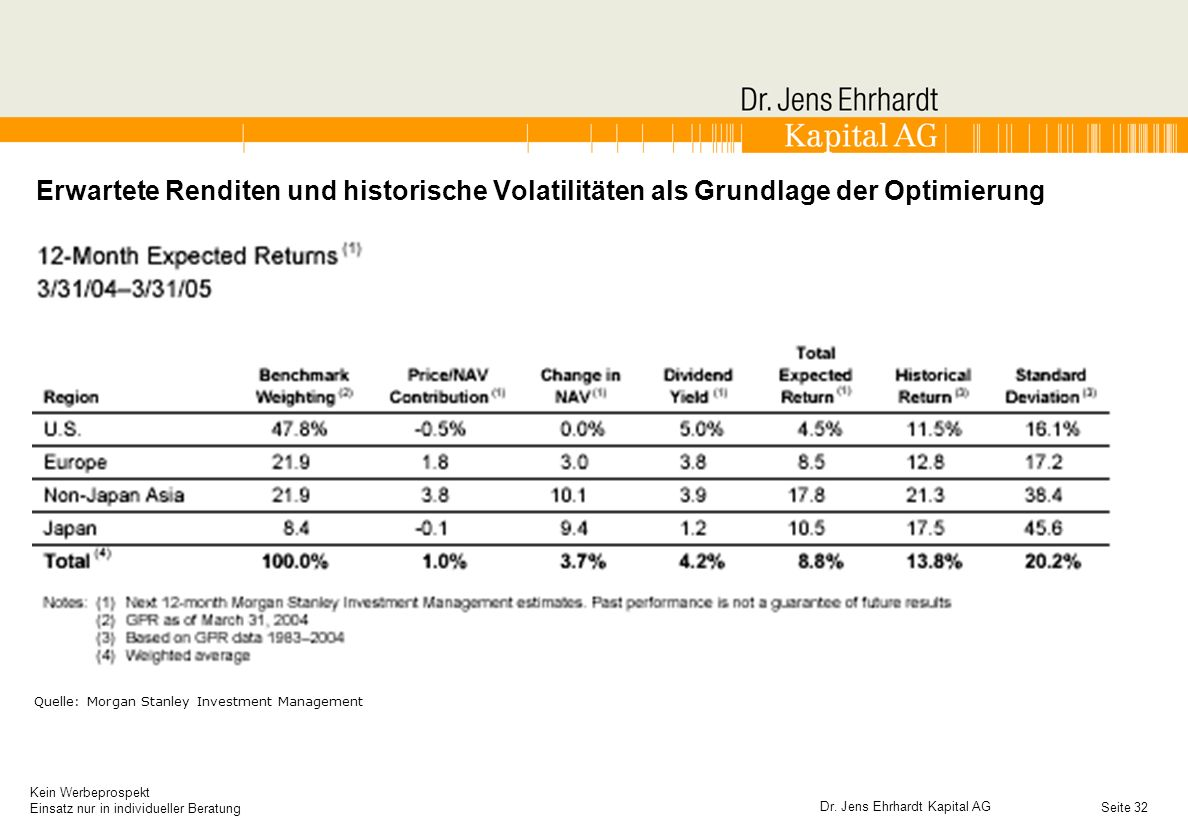 Erwartete Renditen und historische Volatilitäten als Grundlage der Optimierung