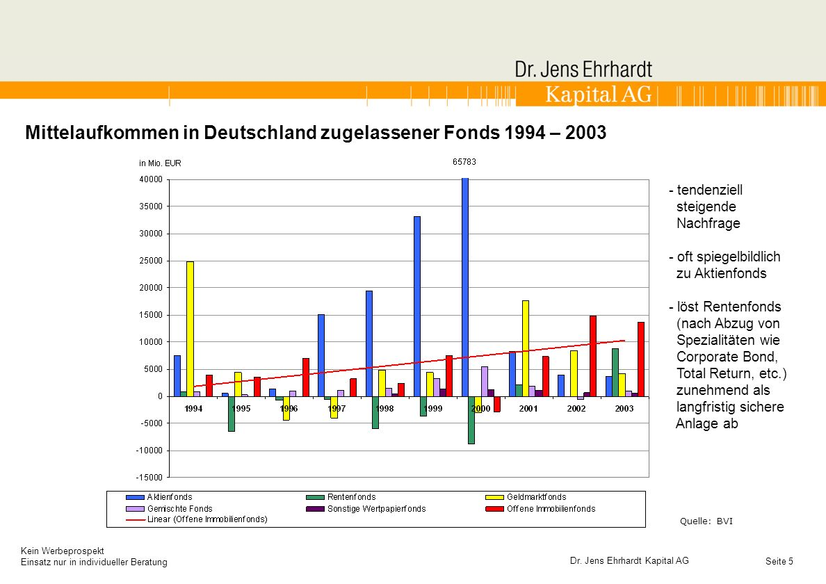 Mittelaufkommen in Deutschland zugelassener Fonds 1994 – 2003