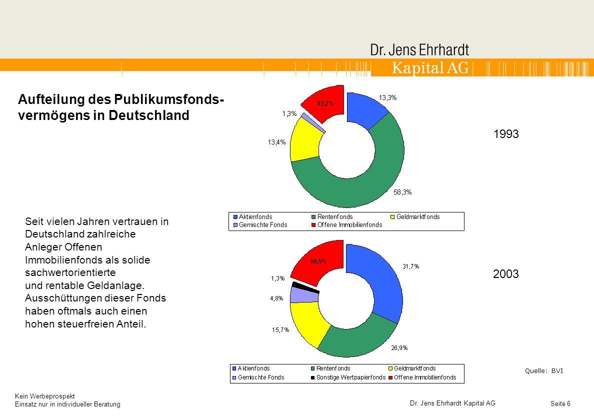 Aufteilung des Publikumsfonds-vermögens in Deutschland