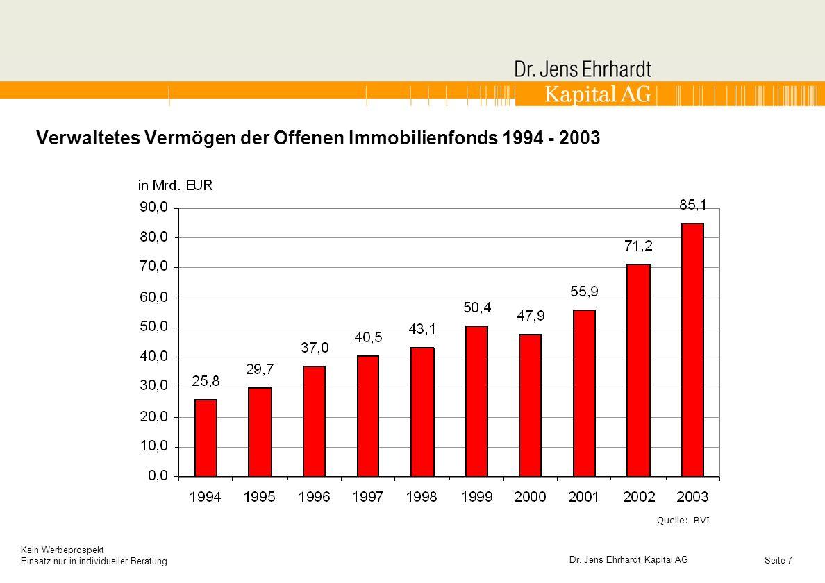 Verwaltetes Vermögen der Offenen Immobilienfonds 1994 - 2003