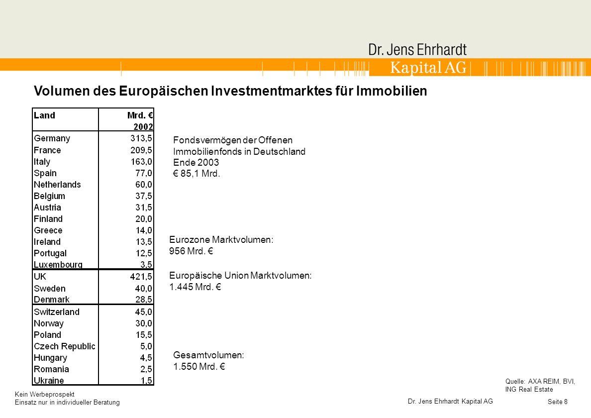 Volumen des Europäischen Investmentmarktes für Immobilien
