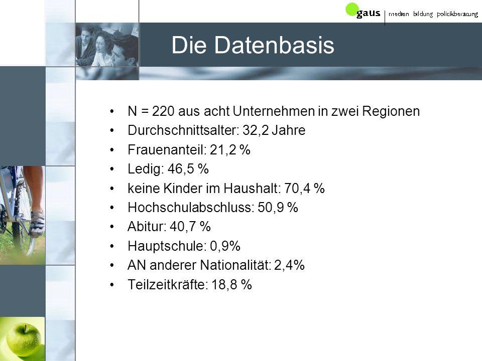 Die Datenbasis N = 220 aus acht Unternehmen in zwei Regionen