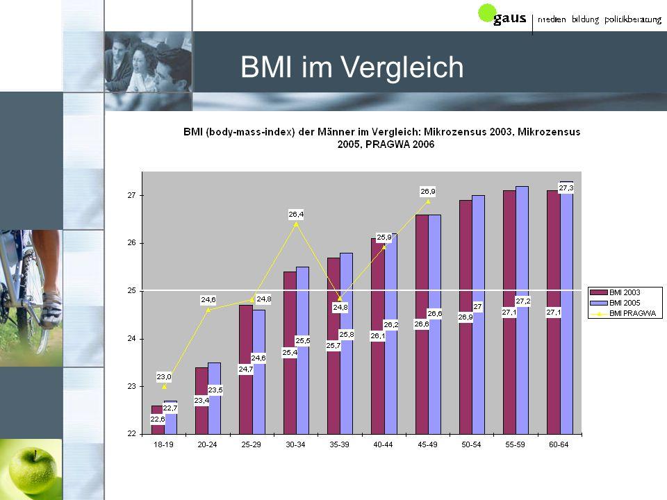 BMI im Vergleich
