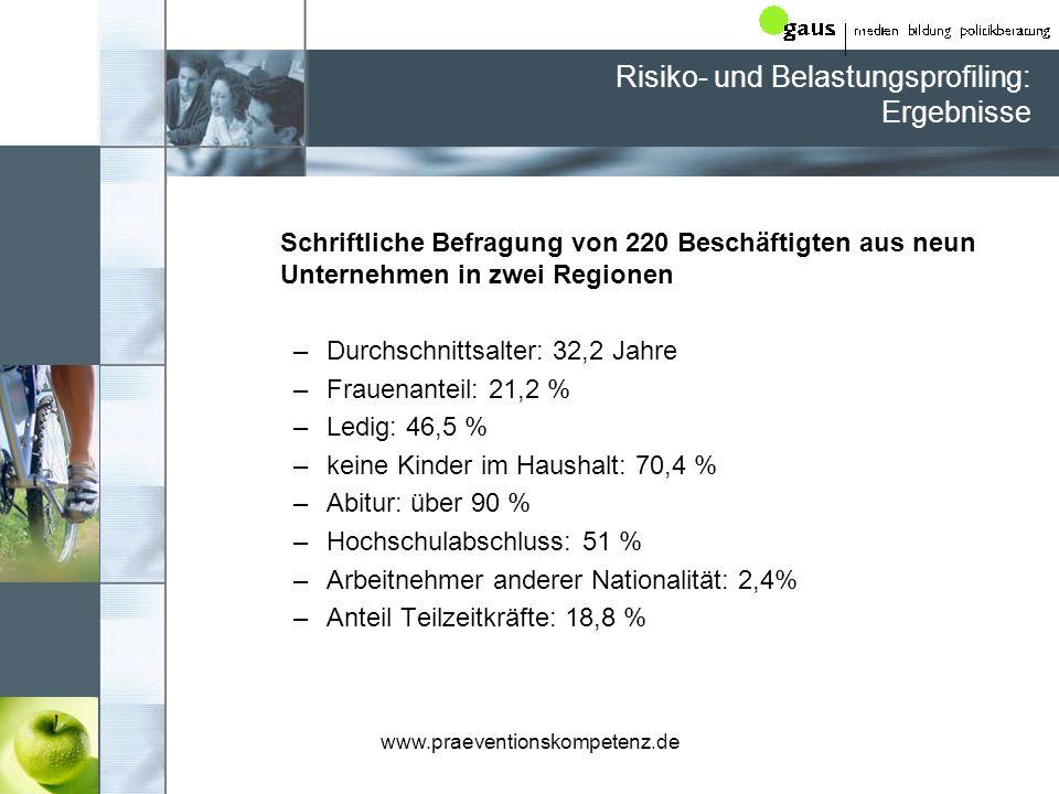 Risiko- und Belastungsprofiling: Ergebnisse