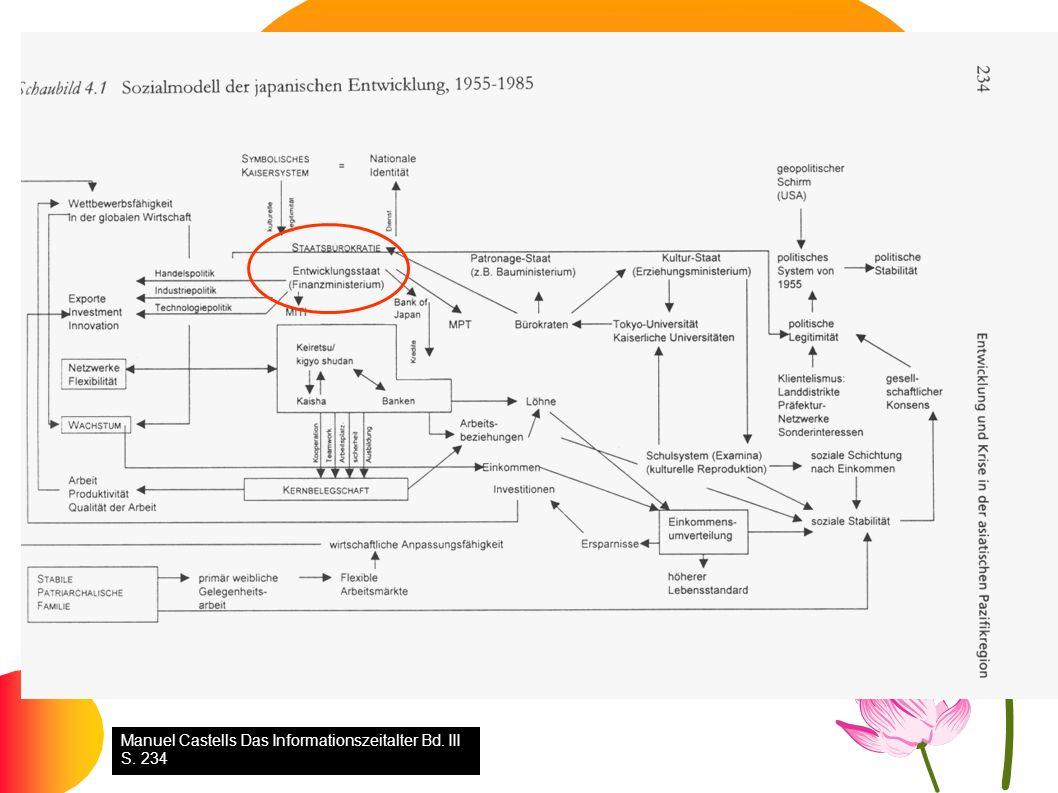 Sozialmodell Japans Manuel Castells Das Informationszeitalter Bd. III S. 234
