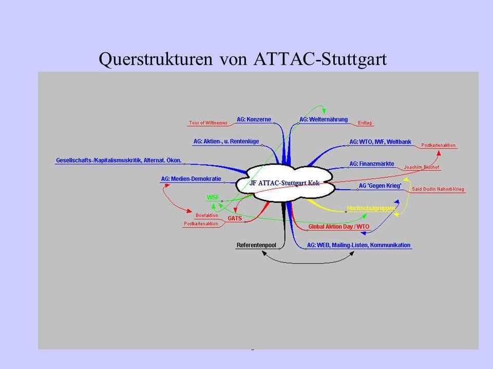 Querstrukturen von ATTAC-Stuttgart