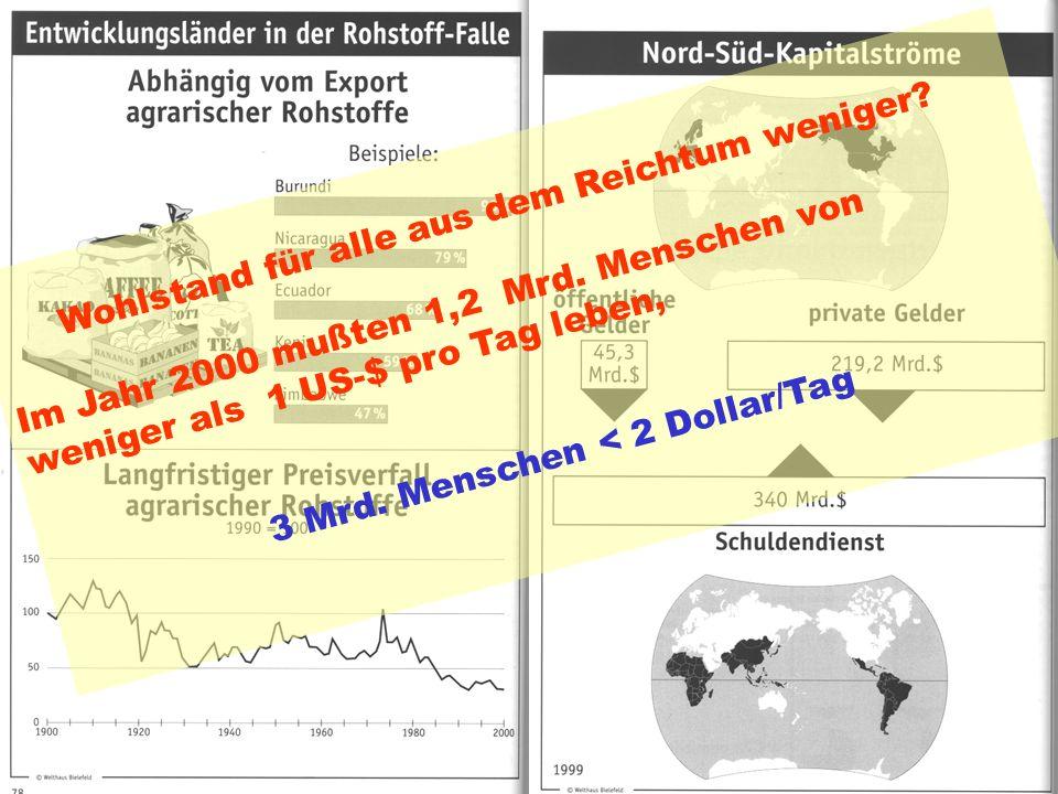 Indices des Weltungleichgewichts