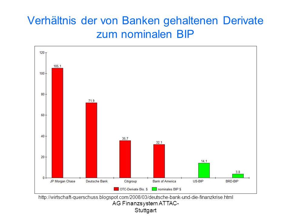 Verhältnis der von Banken gehaltenen Derivate zum nominalen BIP