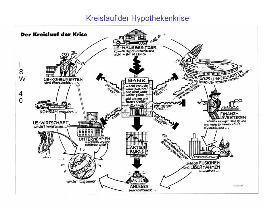 Kreislauf der Krise Kreislauf der Hypothekenkrise ISW 40